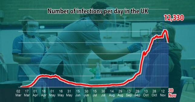 Coronavirus infections and fatalities Monday November 30.