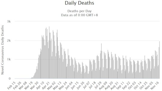 The number of deaths in the US continues to rise as hospitals become overwhelmed (Picture: Worldometer)