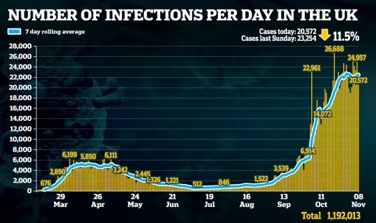 Graph showing number of infections per day in the UK