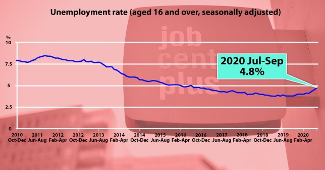 Unemployment figures for the 2010s