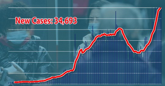 Graph showing the number of new cases recorded today