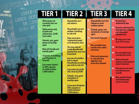 How are tier four Covid restrictions different from tier three?