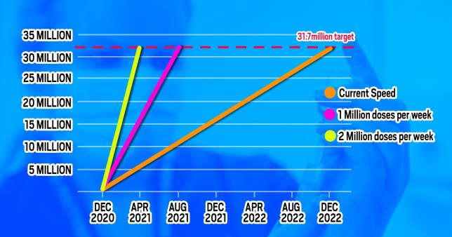 A total of 31.7million Brits are included in the Government's eight priority groups to get the vaccine. The graph shows how long it will take to vaccinate all of them