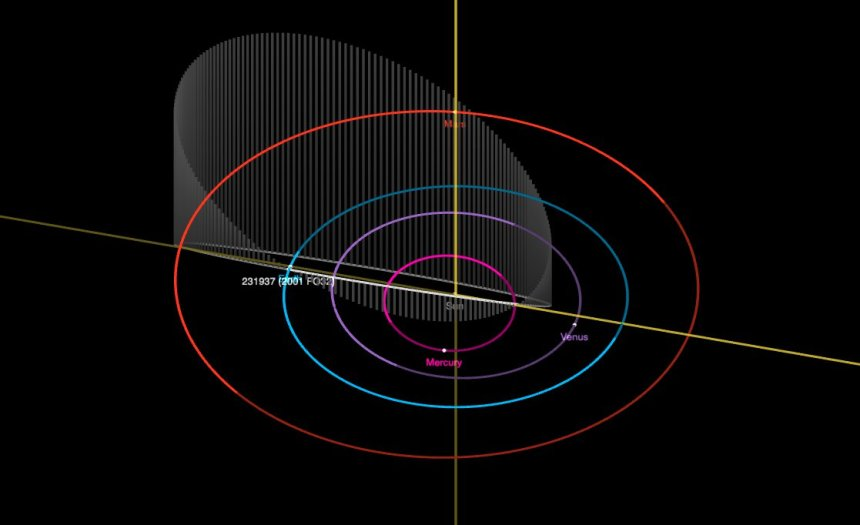 Asteroid 231937 can be seen on the 'blue' Earth orbit line of this orbital map (Picture: Nasa)