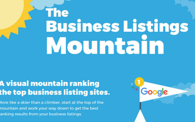Which online business directories should your business be listed in?
