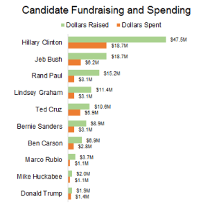 Presidential Candidate Fundraising and Spending