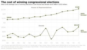 House Senate spending inflation