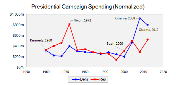 Presidential campaign spending normalized