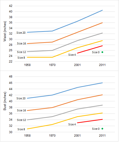 womens dress sizes by year