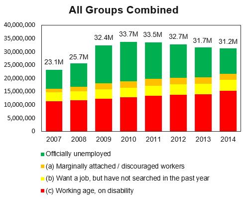 combined unemployment