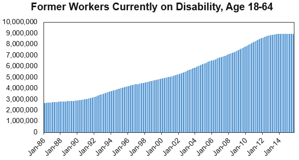 workers on disability ssdi over time