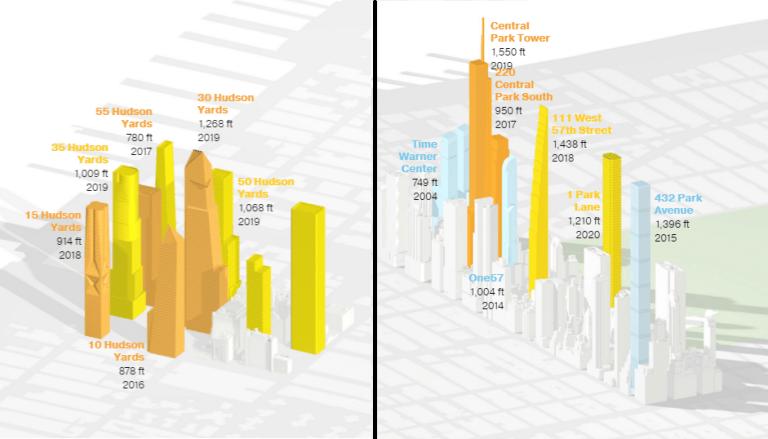 nyc skyline transformation