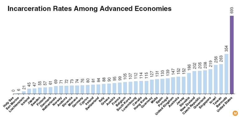 incarceration rate developed countries