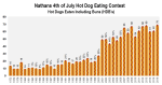 How Much is 70 Hot Dogs? Results from Nathan's 4th of July Eating Contest.