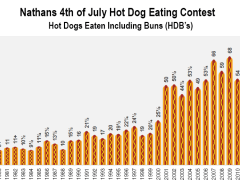 hot dogs eating results