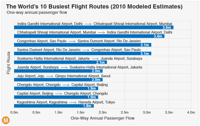 the busiest flight routes in the world