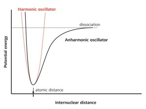 Potential energy versus internuclear distance in the harmonic and anharmonic case.