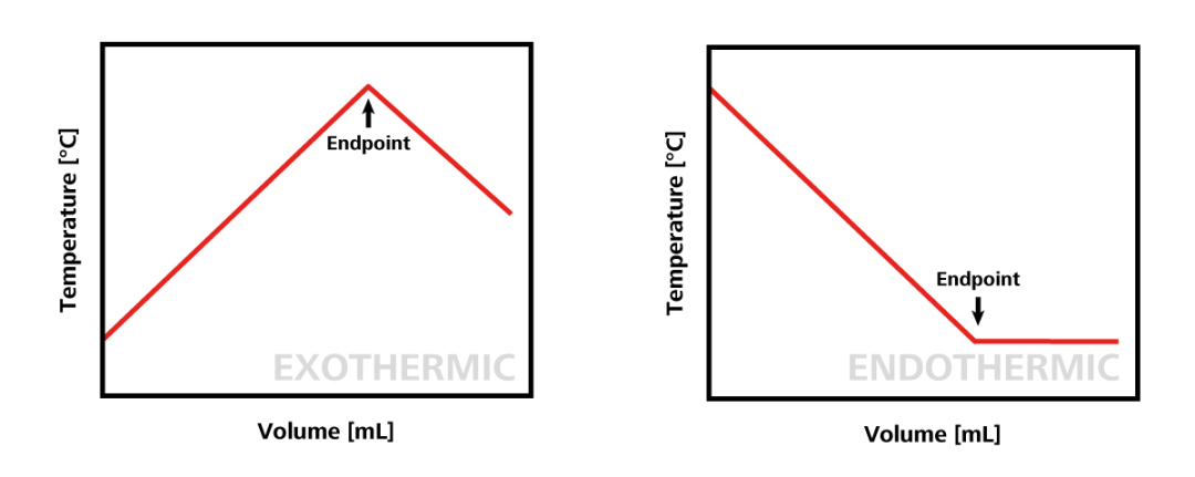 Thermometric titration