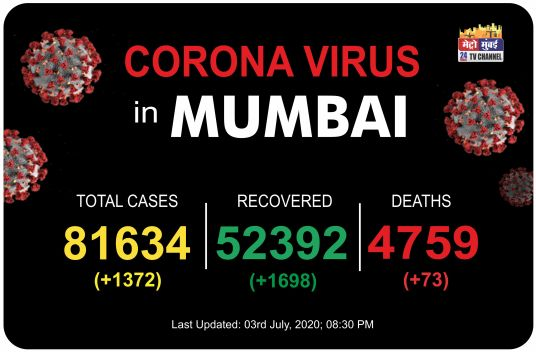 Corona Virus in Mumbai