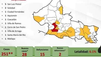Photo of En aumento contagios de COVID-19, se reportan 28 nuevos casos
