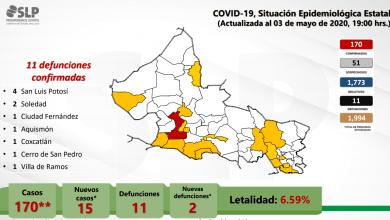 Photo of San Luis Potosí suma 170 casos y 11 defunciones por Covid-19