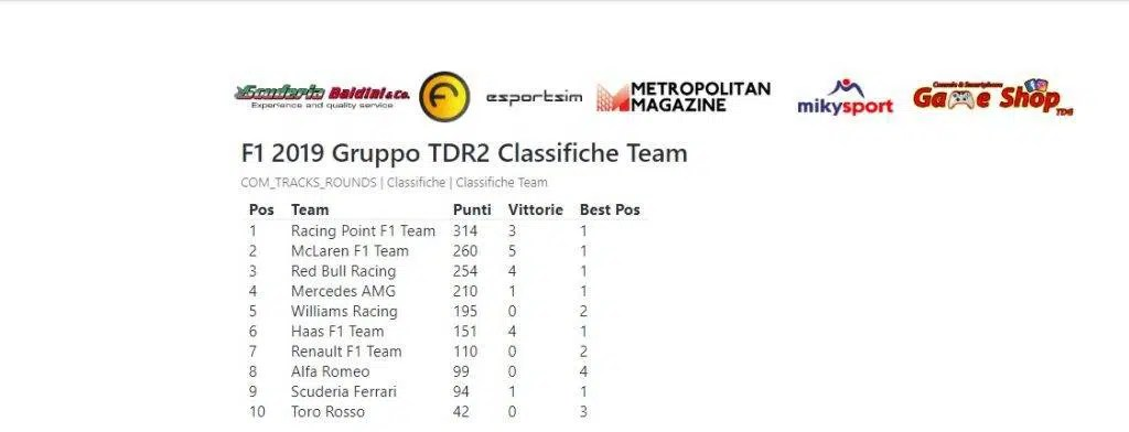classifica costruttori f1 gp russia