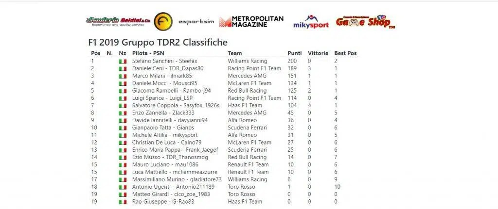 classifica piloti f1 gp russia