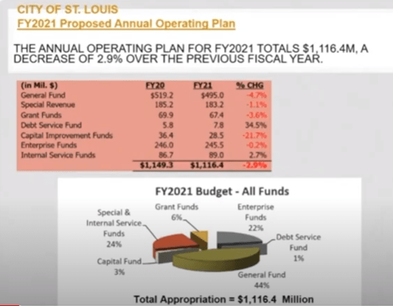 Proposed 2021 operating plan under discussion