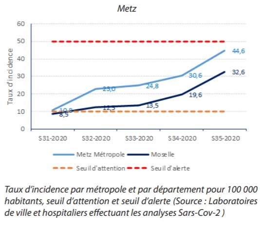 Metz Covid Incidence