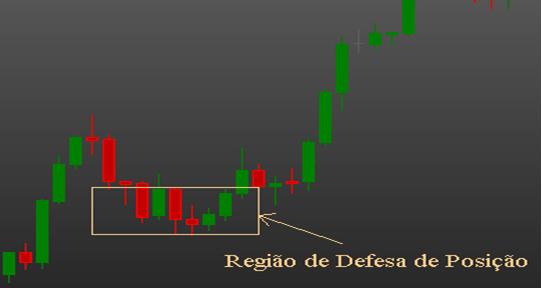 Região defesa de posição day trade mercado futuro - Be ON Invest - Robô Trader