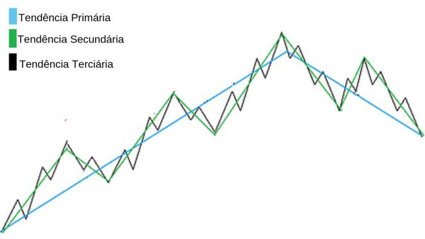 Exemplo de tendências do mercado financeiro - Be On Invest - Robôs de Investimento