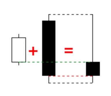 Tipos de candlesticks - blended de baixa