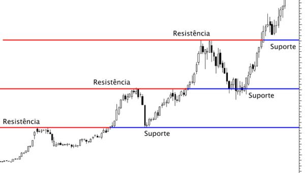 grafico candlestick do artigos sobre suporte e resistência be on invest robos trader robo trader mudança