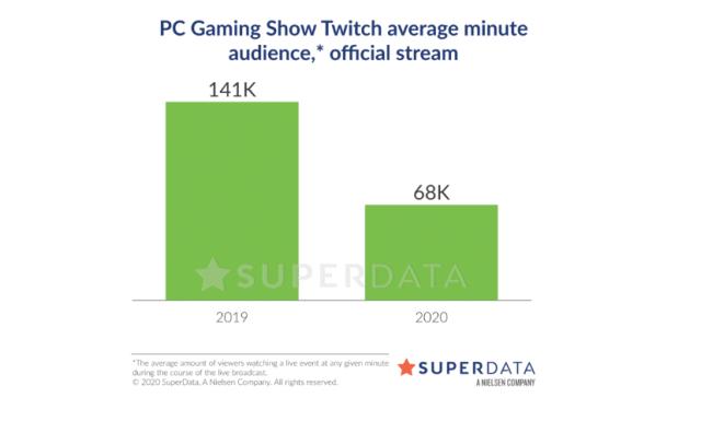 A morte da E3: eventos digitais trouxeram muito mais atenção 3