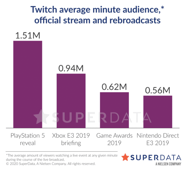 A morte da E3: eventos digitais trouxeram muito mais atenção 1
