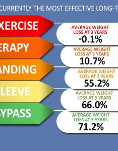 Long term weight loss infographic bariatric surgery expectancy chart also achieve success with rh mexicobariatriccenter
