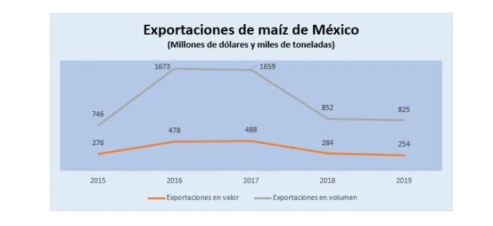 Exportaciones de maíz de México se reactivan en 1T20