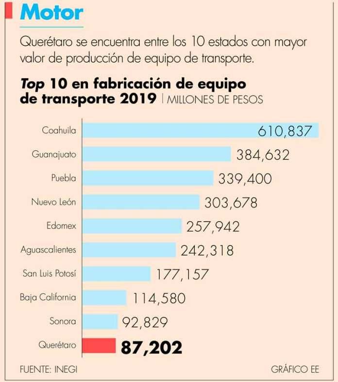 Industria automotriz de Querétaro avanza con volatilidad en requerimientos