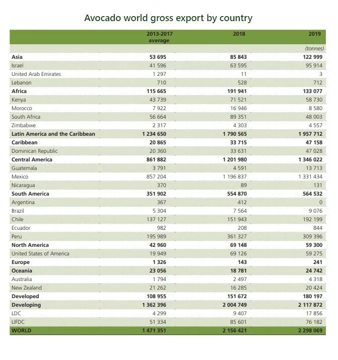Los 19 principales exportadores de aguacate del mundo en 2019