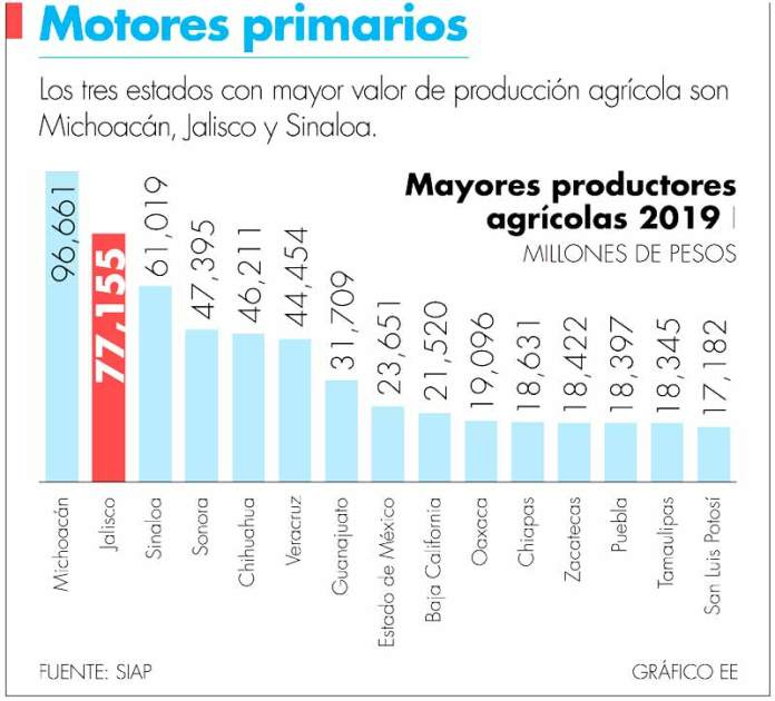 Jalisco tiene la primera agencia estatal de inocuidad agroalimentaria del país