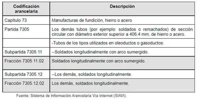 México prorroga 5 años más los aranceles a las importaciones de tubería de acero originaria de USA