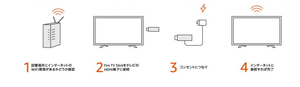 Fire TV Stick簡単セットアップ