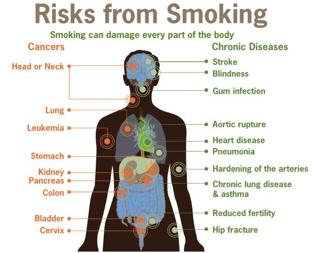 smoking-risks