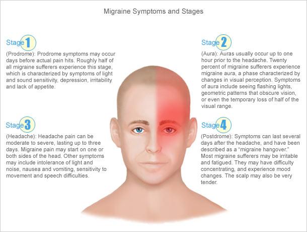migraine-headache-symptoms.jpg