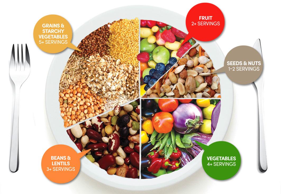 Vegetarian dan Kesehatan Mulut- Global Estetik Dental Care