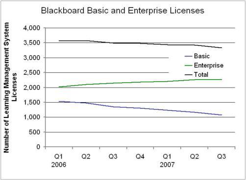 Blackboard's Total LMS Licenses