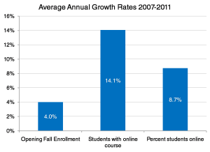 Figure 6 - Annual Growth Rates