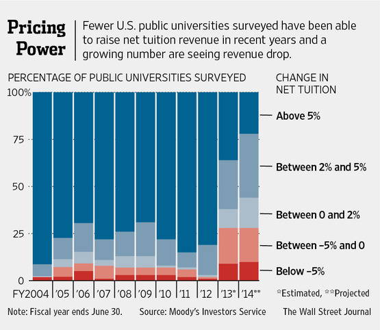 Tuition revenue