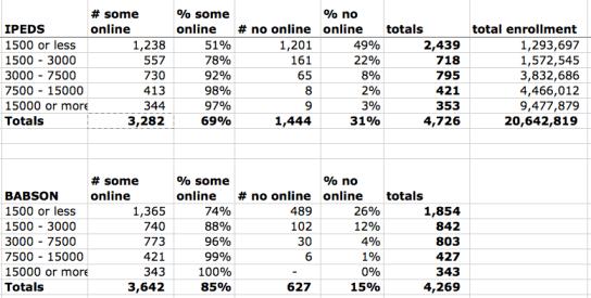 Data no online by enrollment 2