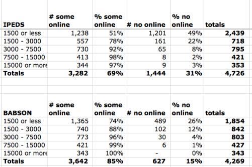 Data no online by enrollment